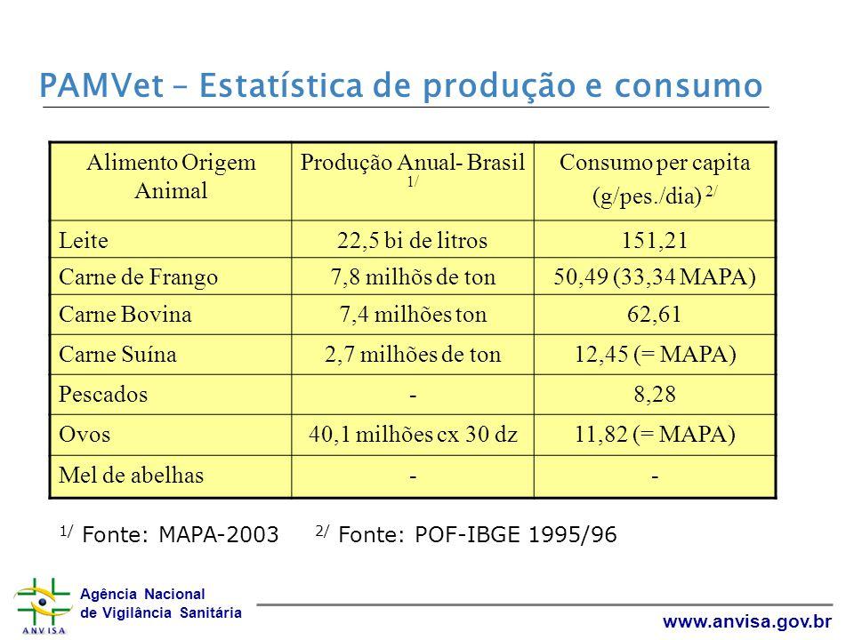 Agência Nacional de Vigilância Sanitária www.anvisa.gov.br Base de consumo – Codex Alimentarius Matriz de análiseConsumo per capita (g/pes./dia) Leite1.500 Carnes (músculo)300 Fígado100 Rins50 Ovos100 Gordura animal50