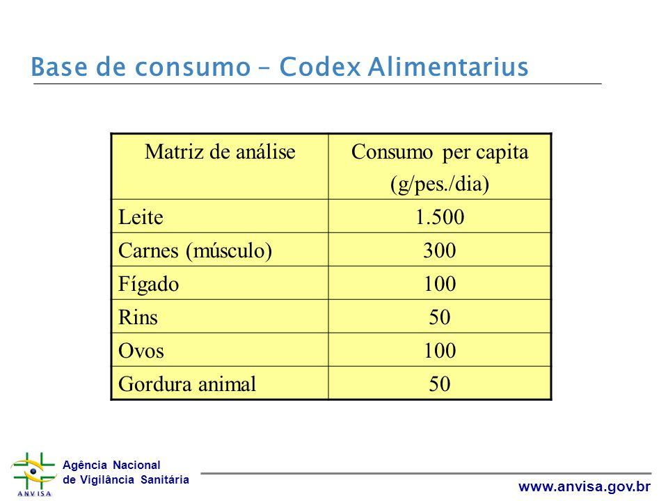 Agência Nacional de Vigilância Sanitária www.anvisa.gov.br PAMVet-Leite, Resultados 2002 Resultados de Triagem