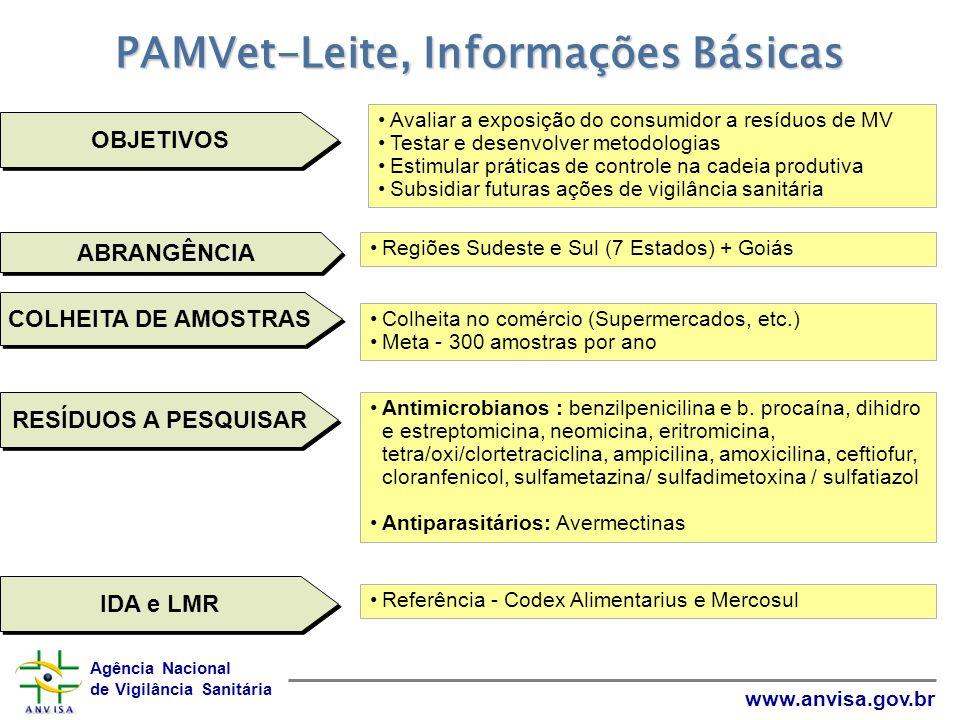 Agência Nacional de Vigilância Sanitária www.anvisa.gov.br Resultados: 1.Validação das metodologias de tetraciclinas e avermectinas 2.424 amostras colhidas Todas analisadas por triagem - tetracicilinas e beta- lactâmicos 312 analisadas em HPLC – avermectinas PAMVet-Leite, 2003