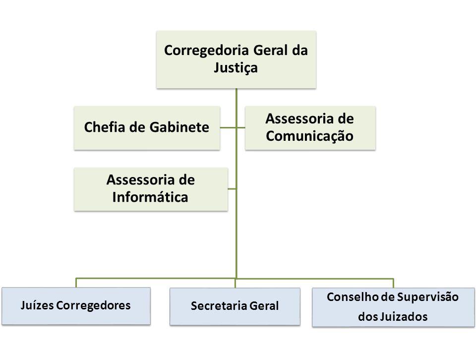 Corregedoria Geral da Justiça Juízes Corregedores Secretaria Geral Conselho de Supervisão dos Juizados Chefia de Gabinete Assessoria de Comunicação As