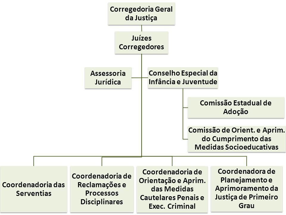 Corregedoria Geral da Justiça Juízes Corregedores Coordenadoria das Serventias Coordenadoria de Reclamações e Processos Disciplinares Coordenadoria de
