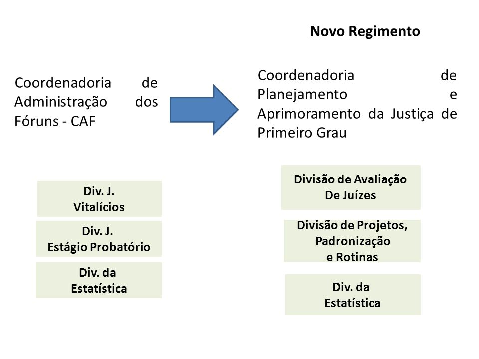 Coordenadoria de Administração dos Fóruns - CAF Novo Regimento Coordenadoria de Planejamento e Aprimoramento da Justiça de Primeiro Grau Div. J. Vital