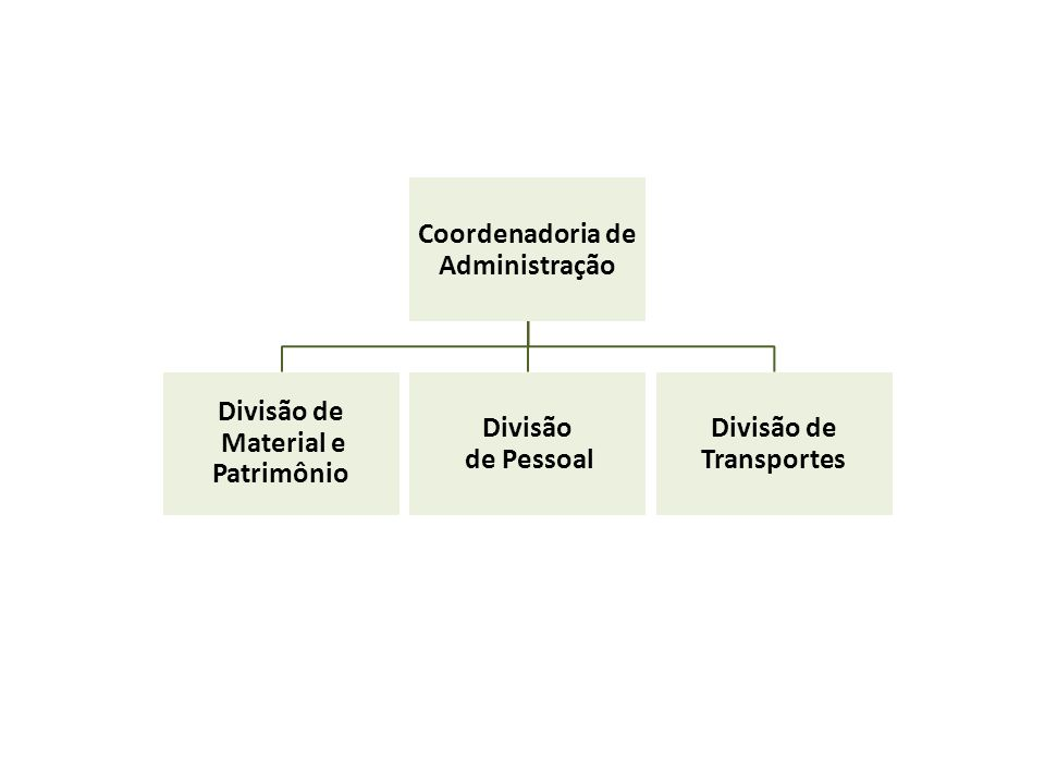 Coordenadoria de Administração Divisão de Material e Patrimônio Divisão de Pessoal Divisão de Transportes
