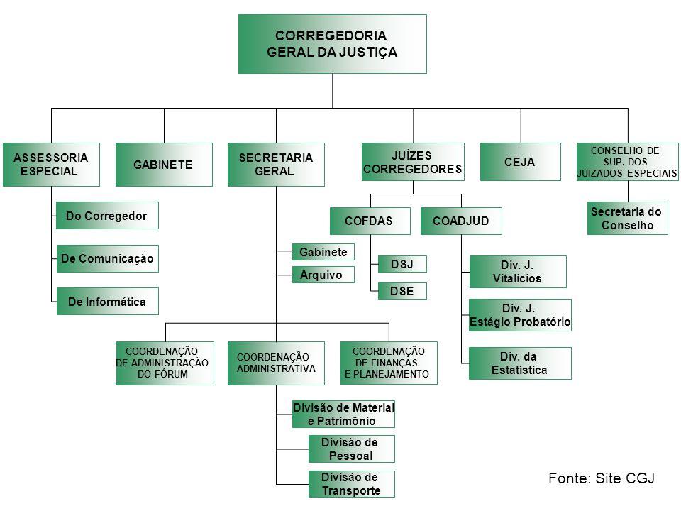 CORREGEDORIA GERAL DA JUSTIÇA ASSESSORIA ESPECIAL Do Corregedor De Comunicação De Informática GABINETE SECRETARIA GERAL COORDENAÇÃO DE ADMINISTRAÇÃO DO FÓRUM COORDENAÇÃO ADMINISTRATIVA COORDENAÇÃO DE FINANÇAS E PLANEJAMENTO Divisão de Material e Patrimônio Divisão de Pessoal Divisão de Transporte Gabinete Arquivo JUÍZES CORREGEDORES COFDASCOADJUD DSJ DSE Div.