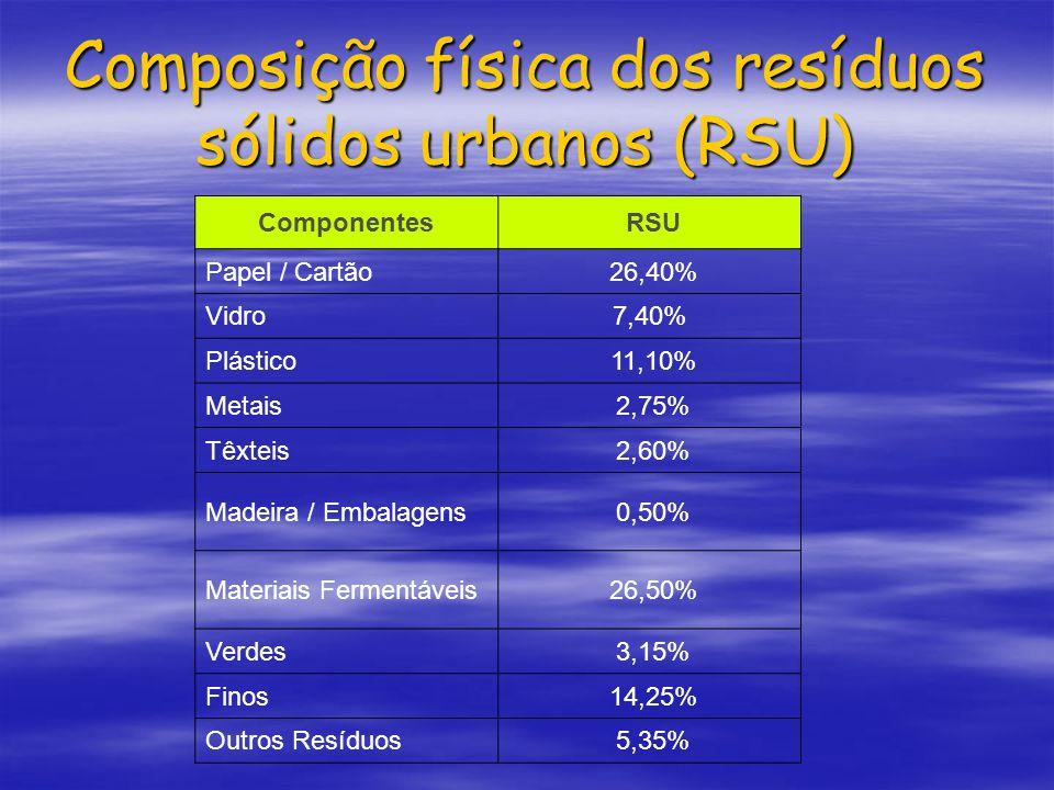 Composição física dos resíduos sólidos urbanos (RSU) Componentes RSU Papel / Cartão 26,40% Vidro7,40% Plástico 11,10% Metais 2,75% Têxteis 2,60% Madei