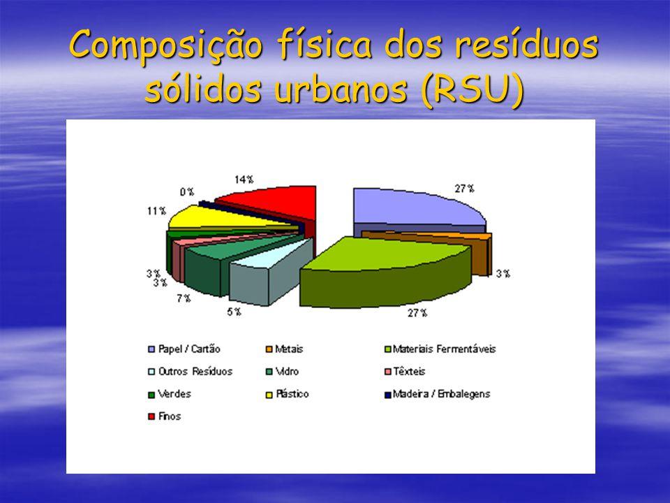 Composição física dos resíduos sólidos urbanos (RSU)