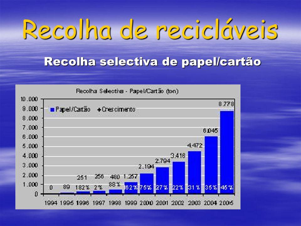 Recolha de recicláveis Recolha selectiva de papel/cartão