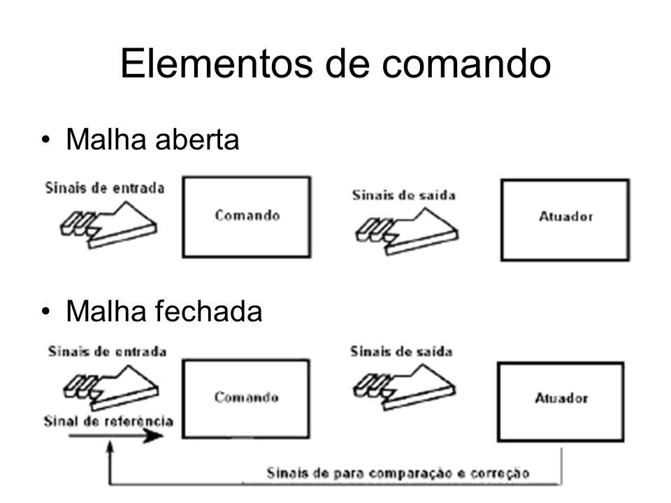 Elementos de comando Malha aberta Malha fechada