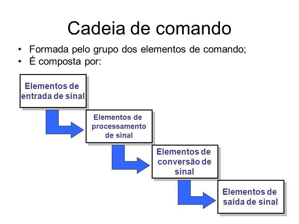 Cadeia de comando Formada pelo grupo dos elementos de comando; É composta por: Elementos de entrada de sinal Elementos de entrada de sinal Elementos de processamento de sinal Elementos de processamento de sinal Elementos de conversão de sinal Elementos de conversão de sinal Elementos de saída de sinal Elementos de saída de sinal