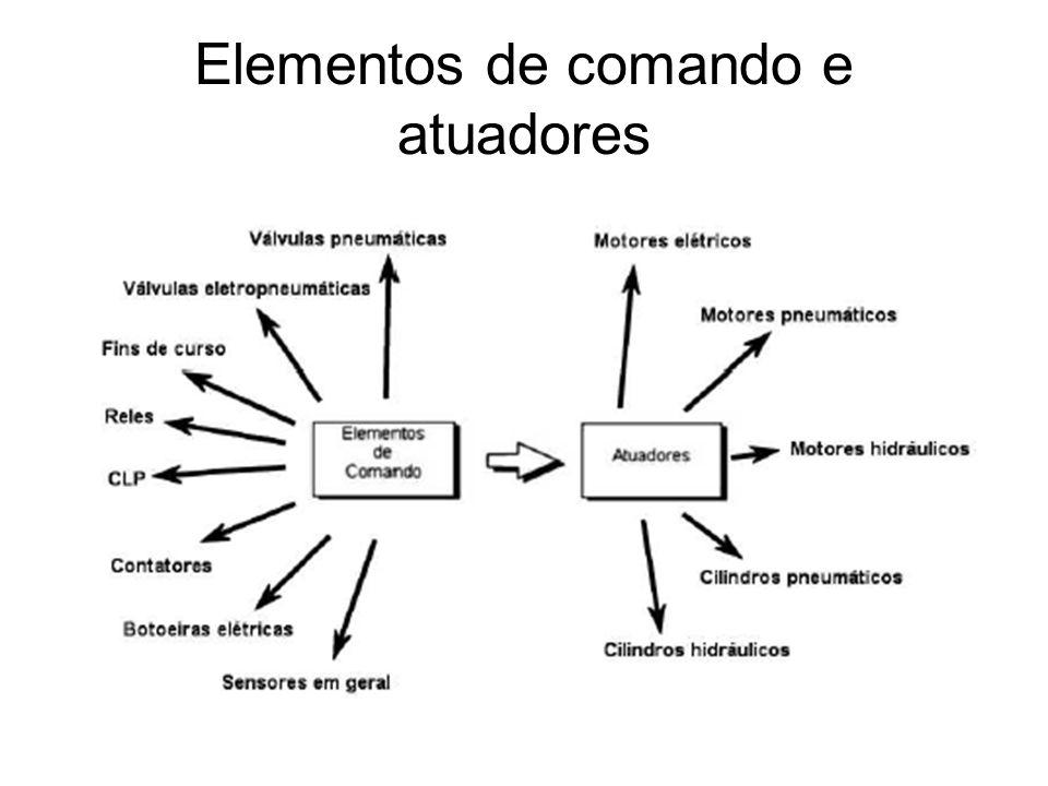 Elementos de comando e atuadores