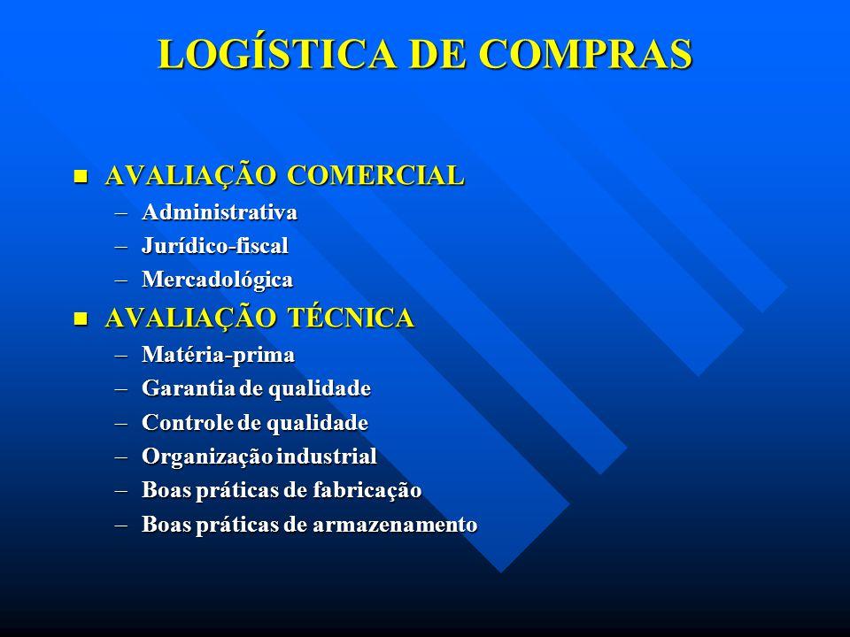 LOGÍSTICA DE COMPRAS AVALIAÇÃO COMERCIAL AVALIAÇÃO COMERCIAL –Administrativa –Jurídico-fiscal –Mercadológica AVALIAÇÃO TÉCNICA AVALIAÇÃO TÉCNICA –Maté