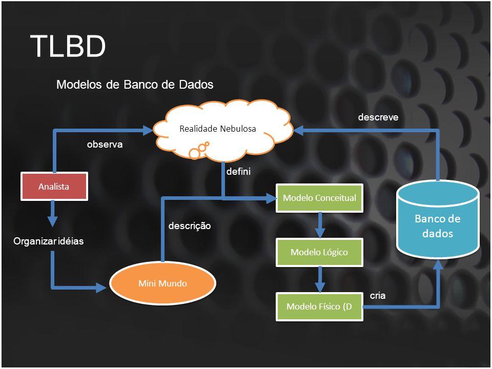 TLBD Modelos de Banco de Dados Analista Realidade Nebulosa Modelo Conceitual Modelo Lógico Modelo Físico (D observa defini Organizar idéias Mini Mundo