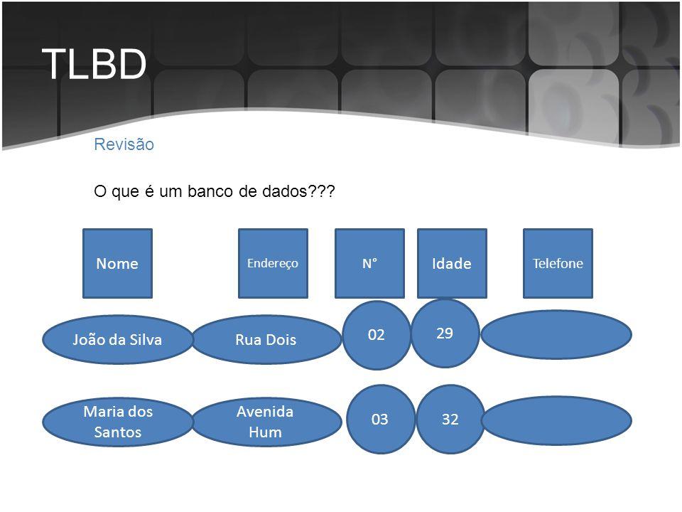 TLBD Revisão O que é um banco de dados??? Idade Endereço Nome TelefoneN° Rua DoisJoão da Silva Avenida Hum Maria dos Santos 32 29 02 03