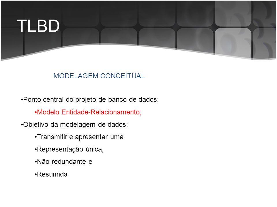 TLBD Ponto central do projeto de banco de dados: Modelo Entidade-Relacionamento; Objetivo da modelagem de dados: Transmitir e apresentar uma Represent