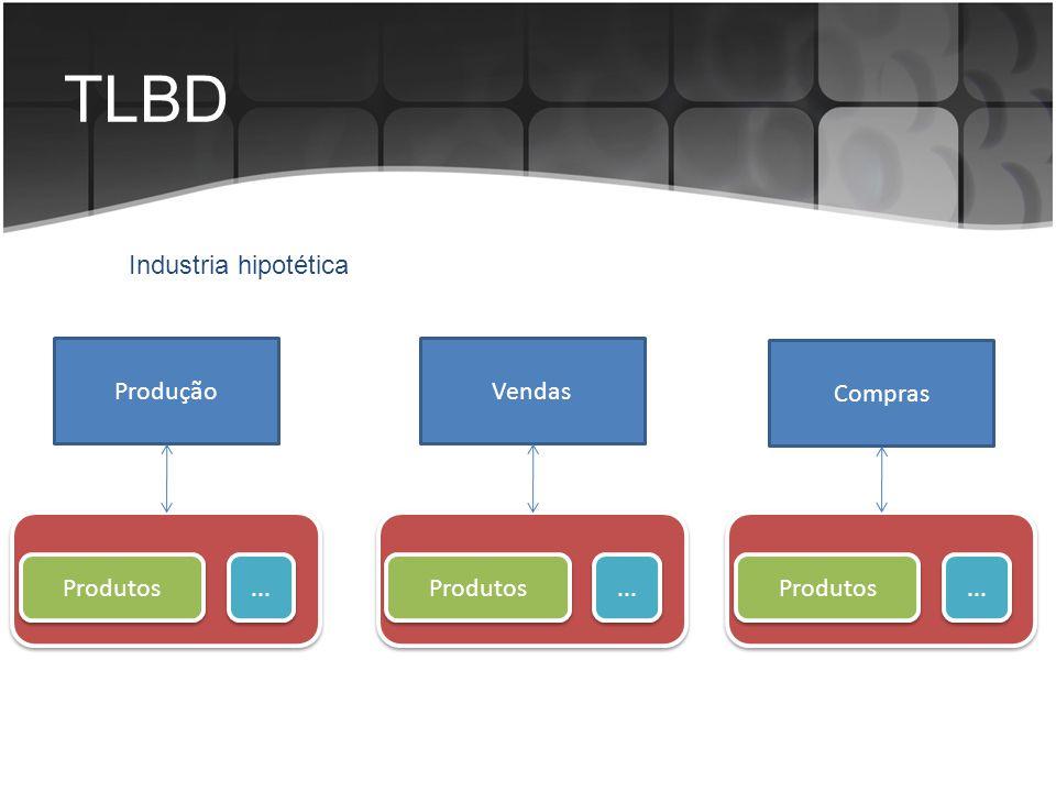 TLBD Descreve as estruturas físicas de armazenamento de dados: Tipos de dados Tamanho de campos; Formas de preenchimento; Nomes de campos, integridade, etc.