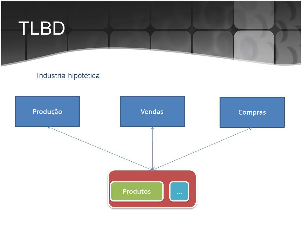 TLBD Ponto central do projeto de banco de dados: Modelo Entidade-Relacionamento; Objetivo da modelagem de dados: Transmitir e apresentar uma Representação única, Não redundante e Resumida MODELAGEM CONCEITUAL