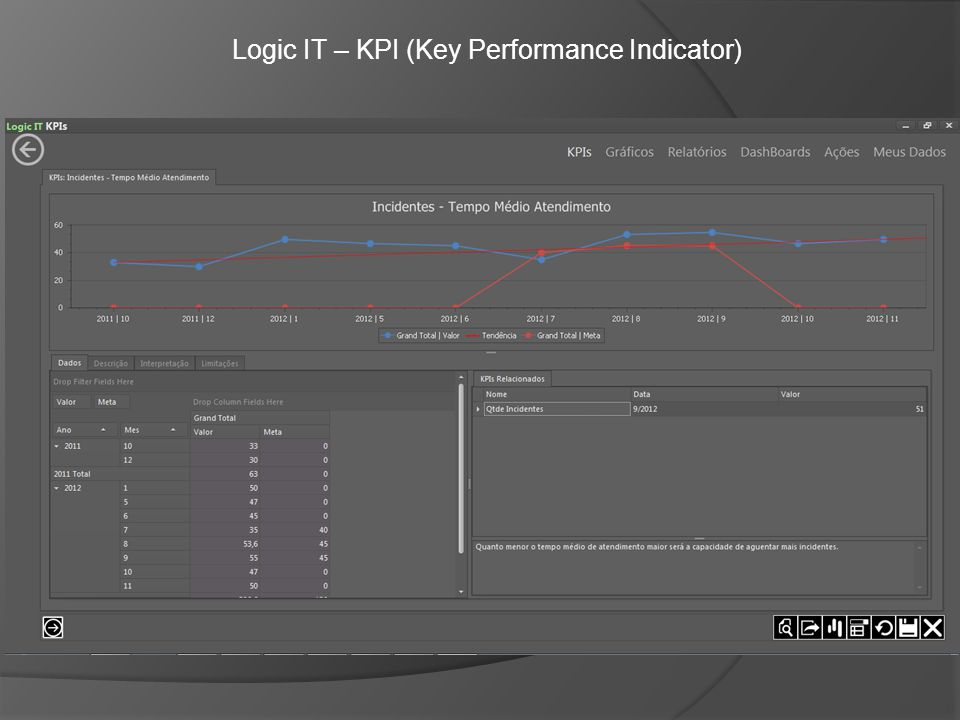 Logic IT – KPI (Key Performance Indicator)