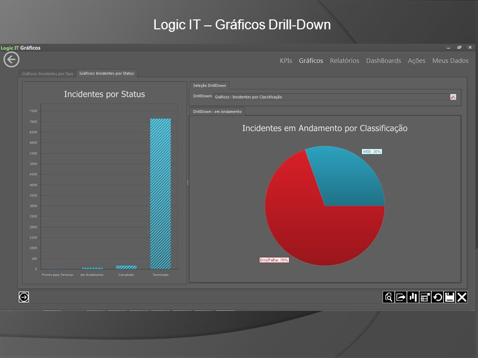 Logic IT – Gráficos Drill-Down