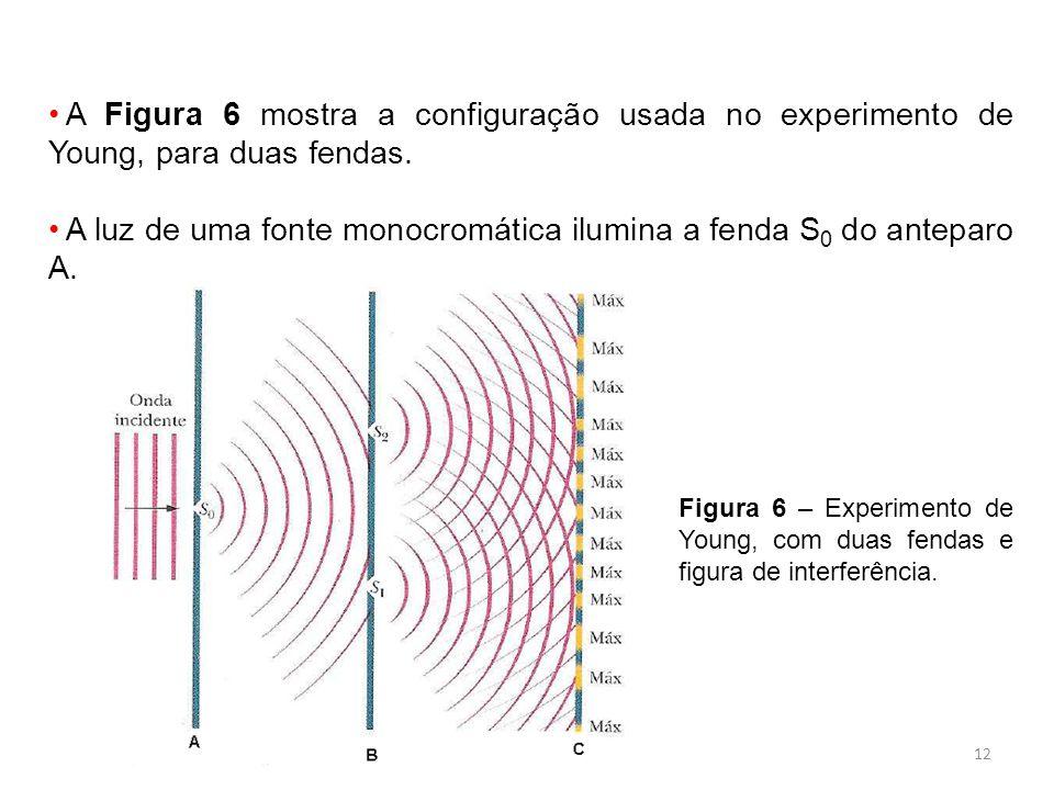 12 A Figura 6 mostra a configuração usada no experimento de Young, para duas fendas.