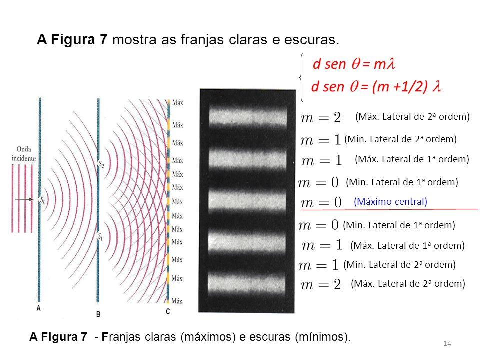 14 A Figura 7 mostra as franjas claras e escuras.(Máximo central) (Máx.