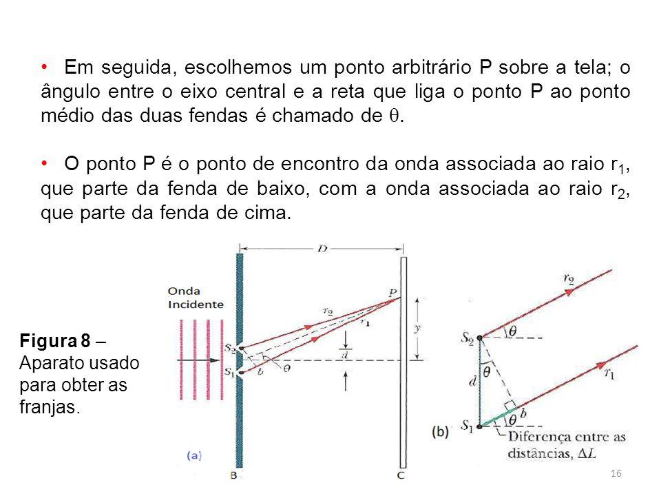 16 Em seguida, escolhemos um ponto arbitrário P sobre a tela; o ângulo entre o eixo central e a reta que liga o ponto P ao ponto médio das duas fendas é chamado de.