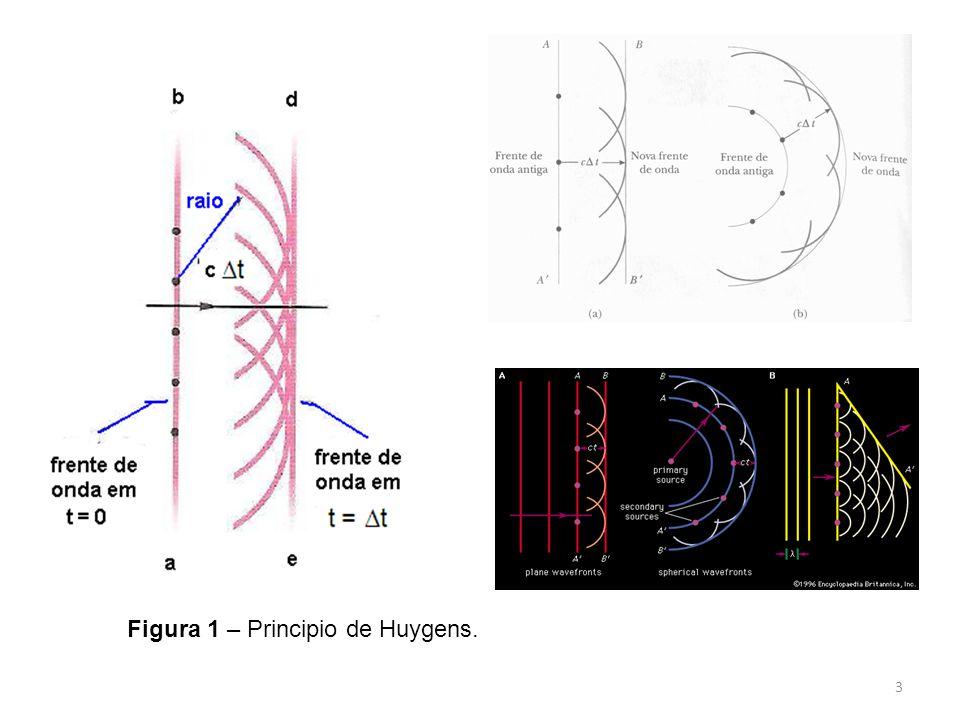 Figura 1 – Principio de Huygens. 3