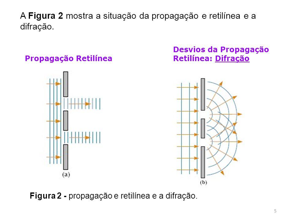 Propagação Retilínea Desvios da Propagação Retilínea: Difração A Figura 2 mostra a situação da propagação e retilínea e a difração.