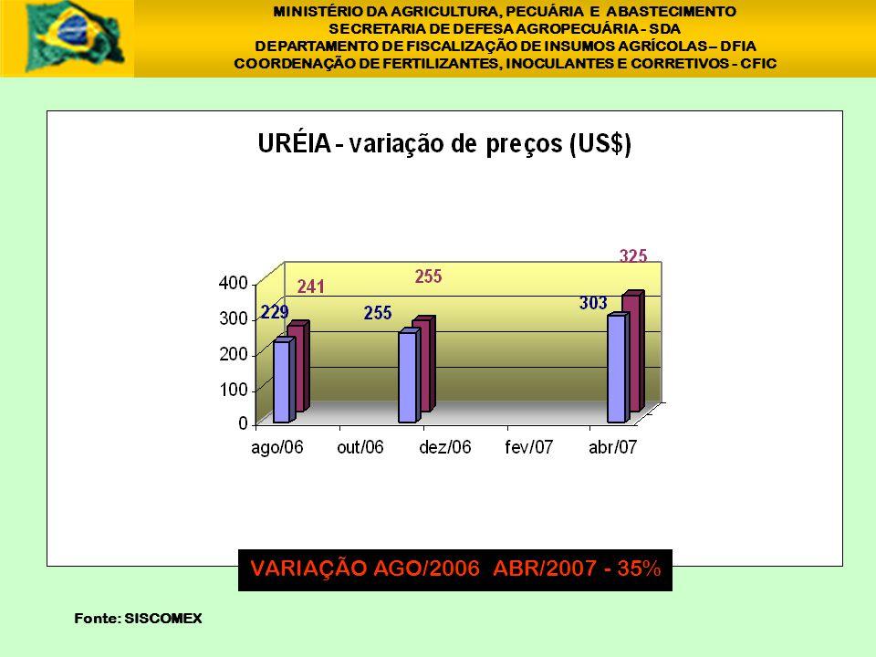 MINISTÉRIO DA AGRICULTURA, PECUÁRIA E ABASTECIMENTO SECRETARIA DE DEFESA AGROPECUÁRIA - SDA DEPARTAMENTO DE FISCALIZAÇÃO DE INSUMOS AGRÍCOLAS – DFIA COORDENAÇÃO DE FERTILIZANTES, INOCULANTES E CORRETIVOS - CFIC VARIAÇÃO AGO/2006 MAIO/2007 - 24% 1 Fonte: SISCOMEX