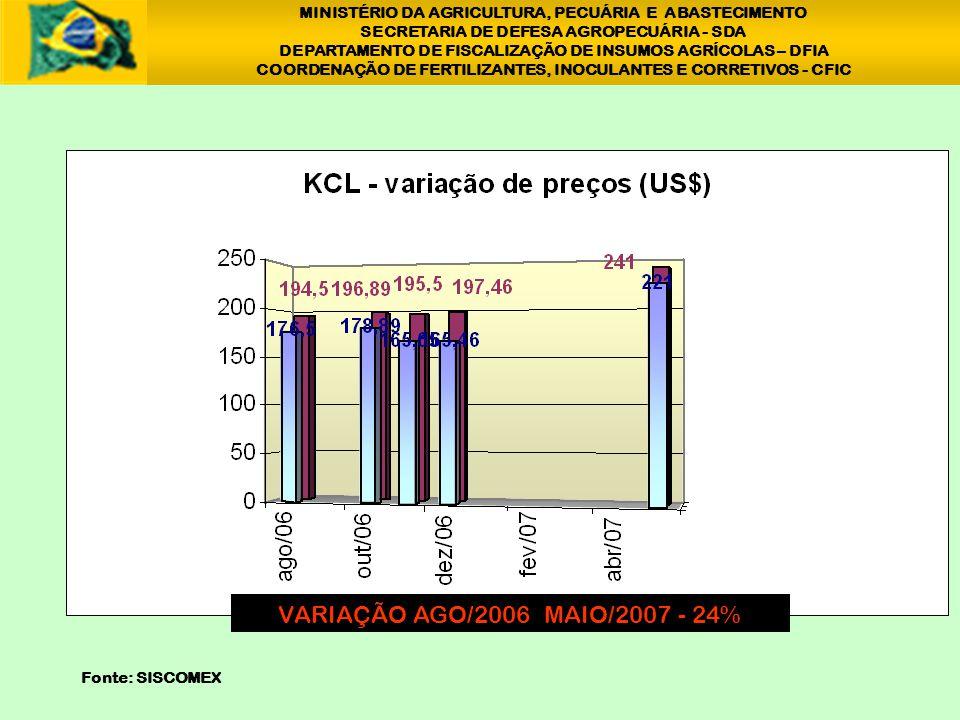 MINISTÉRIO DA AGRICULTURA, PECUÁRIA E ABASTECIMENTO SECRETARIA DE DEFESA AGROPECUÁRIA - SDA DEPARTAMENTO DE FISCALIZAÇÃO DE INSUMOS AGRÍCOLAS – DFIA COORDENAÇÃO DE FERTILIZANTES, INOCULANTES E CORRETIVOS - CFIC VARIAÇÃO AGO/2006 ABRIL/2007 - 44% 1 Fonte: SISCOMEX