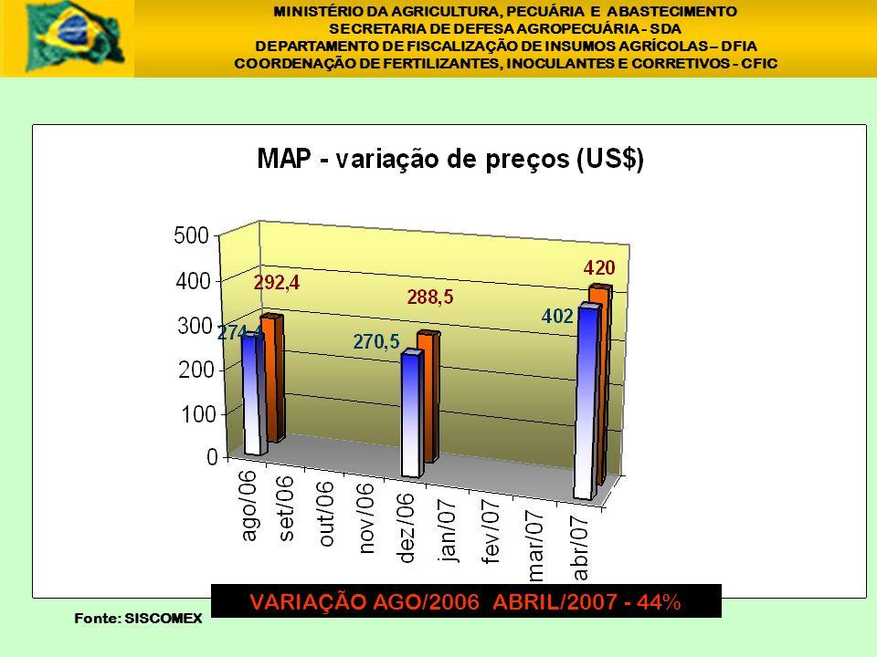 MINISTÉRIO DA AGRICULTURA, PECUÁRIA E ABASTECIMENTO SECRETARIA DE DEFESA AGROPECUÁRIA - SDA DEPARTAMENTO DE FISCALIZAÇÃO DE INSUMOS AGRÍCOLAS – DFIA COORDENAÇÃO DE FERTILIZANTES, INOCULANTES E CORRETIVOS - CFIC VARIAÇÃO AGO/2006 ABRIL/2007 - 57% 1 Fonte: SISCOMEX