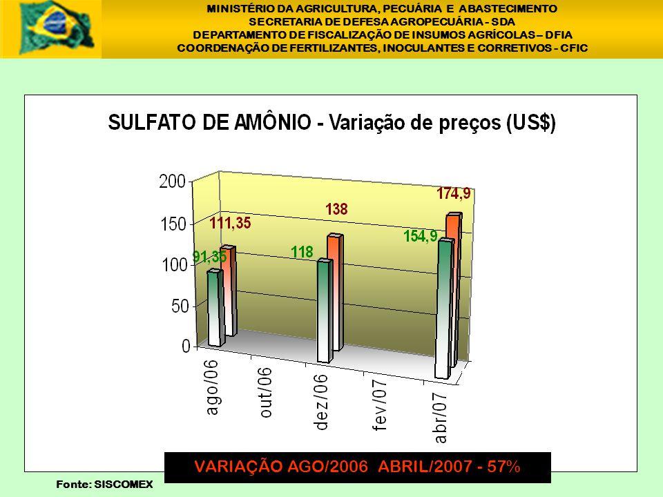 MINISTÉRIO DA AGRICULTURA, PECUÁRIA E ABASTECIMENTO SECRETARIA DE DEFESA AGROPECUÁRIA - SDA DEPARTAMENTO DE FISCALIZAÇÃO DE INSUMOS AGRÍCOLAS – DFIA COORDENAÇÃO DE FERTILIZANTES, INOCULANTES E CORRETIVOS - CFIC VARIAÇÃO AGO/2006 ABRIL/2007 - 42% 1 Fonte: SISCOMEX