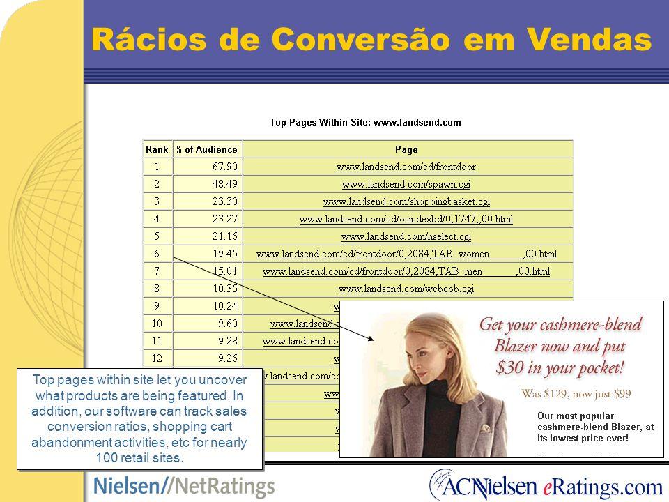 O empregado também é consumidor…...e por sinal um melhor consumidor! Source: Nielsen//NetRatings, March 2000, Home & Work Users, USA 2-3x