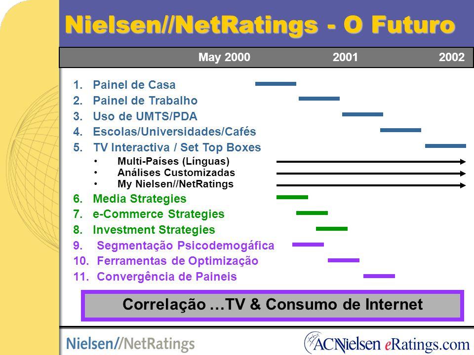 O Enchimento do carrinho de compras Leave site 3.8% Leave site 81.2% Leave site 9.4% Visit petstore.com 100.0% Place items in a shopping cart 18.8% Proceed to checkout 9.4% Complete transaction 5.6% 81.2% 49.7% 40.6% Petstore.com, Março 2000, Painel de Casa Source: Nielsen//NetRatings, March 2000, Home Users, USA