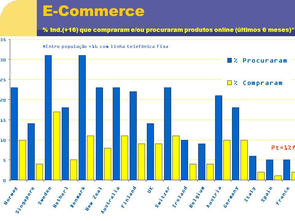 E-Commerce % Ind.(+16) que compraram e/ou procuraram produtos online (últimos 6 meses)* *Entre população +16 com linha telefónica fixa Pt=1%?