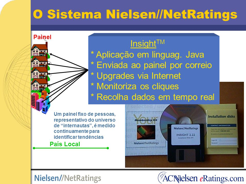 O Sistema Nielsen//NetRatings Cliente Acede Via www.nielsen-netratings.com Painel Internet Recolha Dados Processamento Dados País Local Silicon Valley