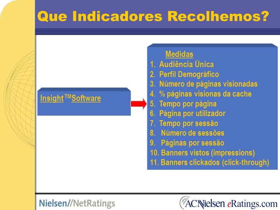 Insight TM Software Medidas 1.Audiência Única 2. Perfil Demográfico 3.