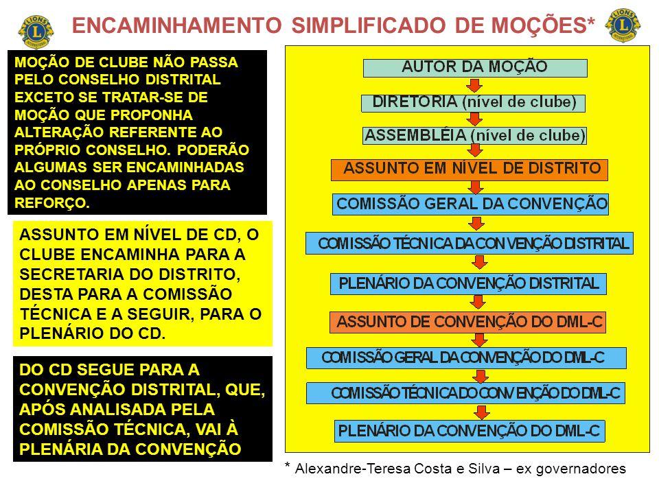 ENCAMINHAMENTO SIMPLIFICADO DE MOÇÕES* * Alexandre-Teresa Costa e Silva – ex governadores MOÇÃO DE CLUBE NÃO PASSA PELO CONSELHO DISTRITAL EXCETO SE T