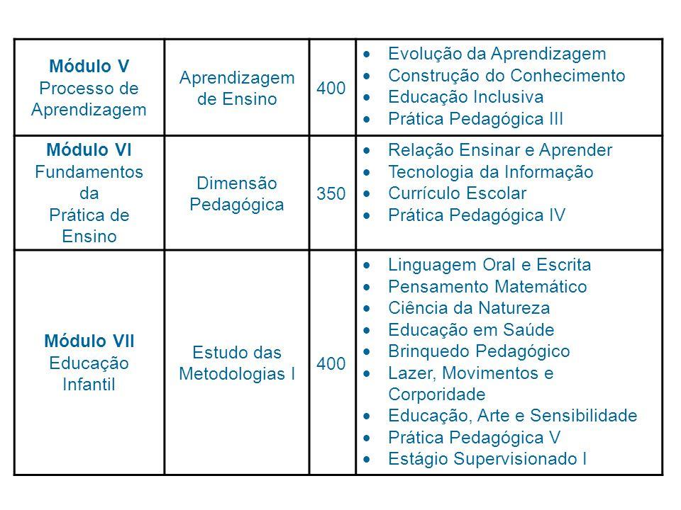 Módulo V Processo de Aprendizagem de Ensino 400 Evolução da Aprendizagem Construção do Conhecimento Educação Inclusiva Prática Pedagógica III Módulo VI Fundamentos da Prática de Ensino Dimensão Pedagógica 350 Relação Ensinar e Aprender Tecnologia da Informação Currículo Escolar Prática Pedagógica IV Módulo VII Educação Infantil Estudo das Metodologias I 400 Linguagem Oral e Escrita Pensamento Matemático Ciência da Natureza Educação em Saúde Brinquedo Pedagógico Lazer, Movimentos e Corporidade Educação, Arte e Sensibilidade Prática Pedagógica V Estágio Supervisionado I