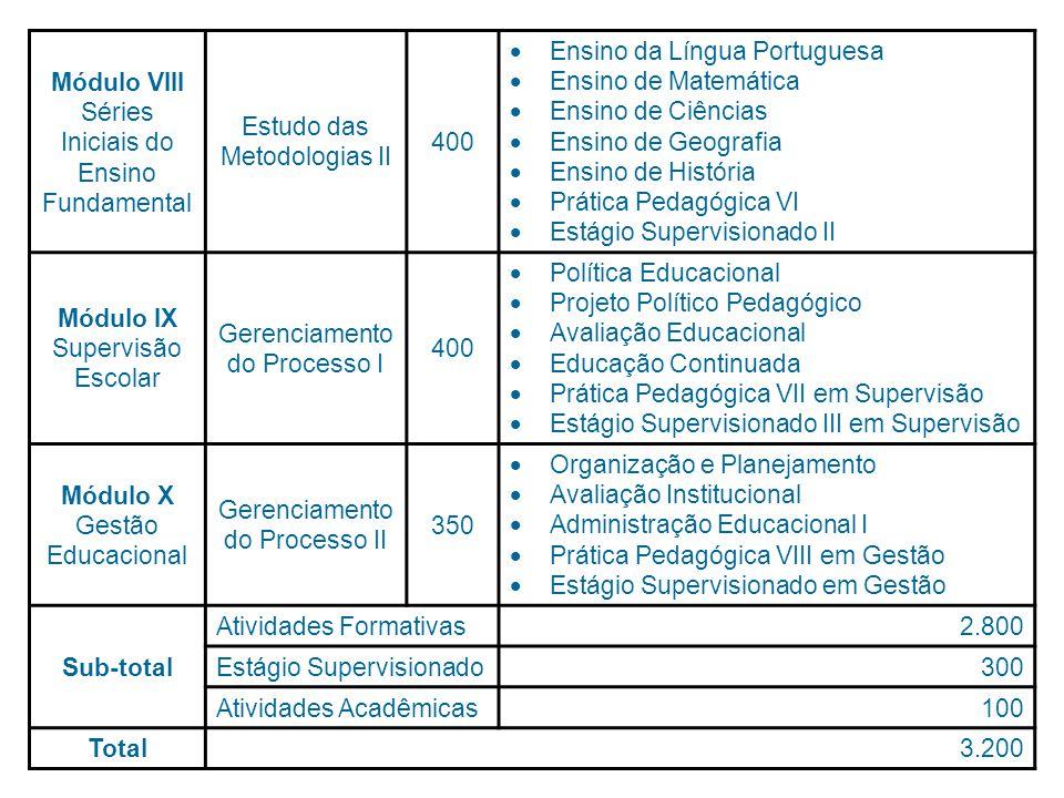 Módulo VIII Séries Iniciais do Ensino Fundamental Estudo das Metodologias II 400 Ensino da Língua Portuguesa Ensino de Matemática Ensino de Ciências Ensino de Geografia Ensino de História Prática Pedagógica VI Estágio Supervisionado II Módulo IX Supervisão Escolar Gerenciamento do Processo I 400 Política Educacional Projeto Político Pedagógico Avaliação Educacional Educação Continuada Prática Pedagógica VII em Supervisão Estágio Supervisionado III em Supervisão Módulo X Gestão Educacional Gerenciamento do Processo II 350 Organização e Planejamento Avaliação Institucional Administração Educacional I Prática Pedagógica VIII em Gestão Estágio Supervisionado em Gestão Sub-total Atividades Formativas2.800 Estágio Supervisionado300 Atividades Acadêmicas100 Total 3.200