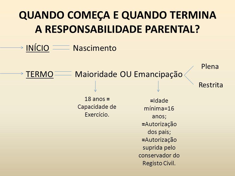 QUANDO COMEÇA E QUANDO TERMINA A RESPONSABILIDADE PARENTAL? INÍCIONascimento TERMO Maioridade OU Emancipação 18 anos = Capacidade de Exercício. =Idade