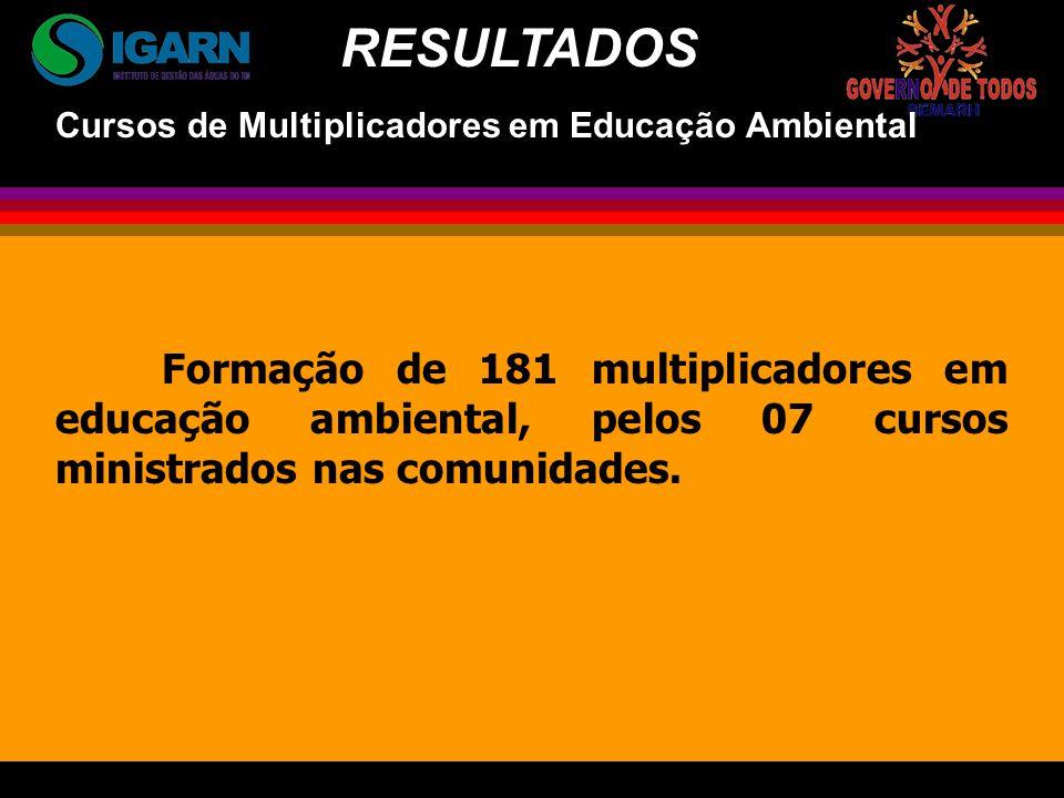 Formação de 181 multiplicadores em educação ambiental, pelos 07 cursos ministrados nas comunidades.