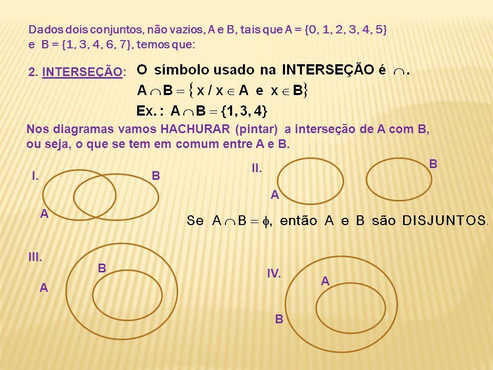 Dados dois conjuntos, não vazios, A e B, tais que A = {0, 1, 2, 3, 4, 5} e B = {1, 3, 4, 6, 7}, temos que: 2. INTERSEÇÃO: Nos diagramas vamos HACHURAR