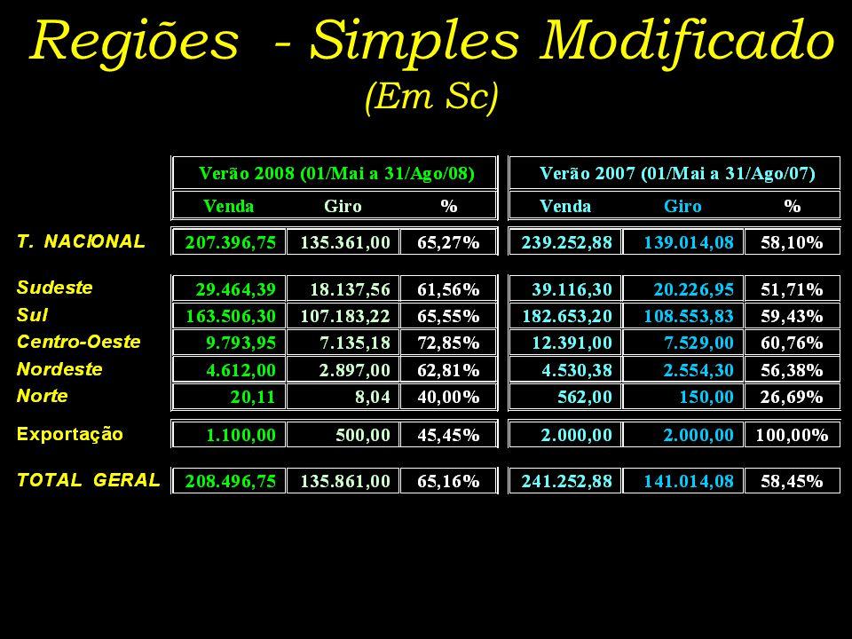Regiões - Simples Modificado (Em Sc)