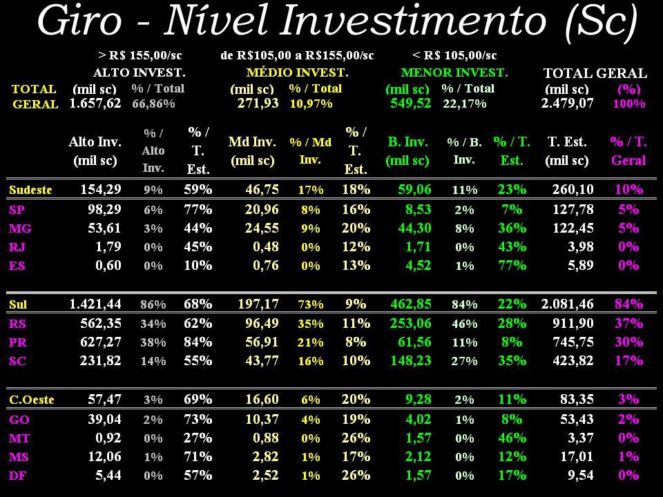 Giro - Nível Investimento (Sc)