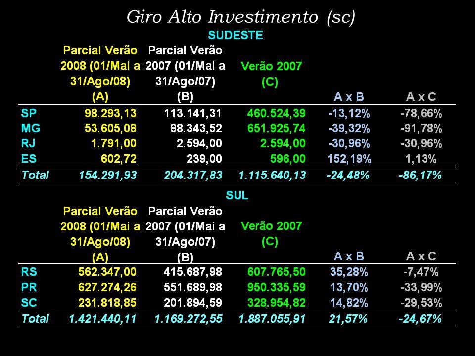 Giro Alto Investimento (sc)