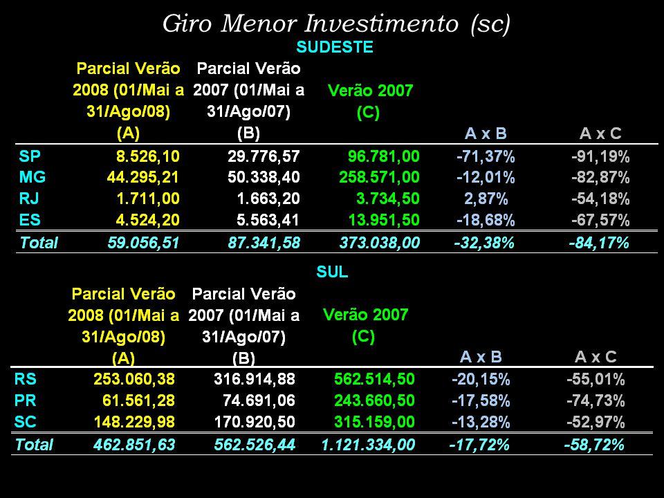 Giro Menor Investimento (sc)