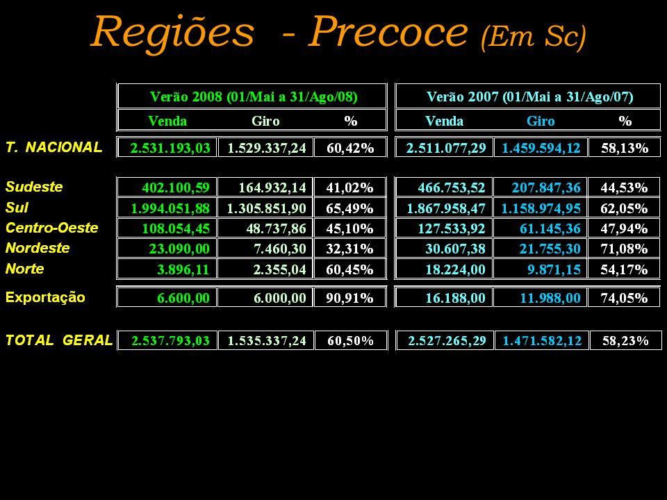 Disponibilidade Safra 08/09 x Oferta Safra 07/08 x Venda Safra 07/08 Por Nível de Investimento (Sc) (*) Venda 07/08 + Sobras