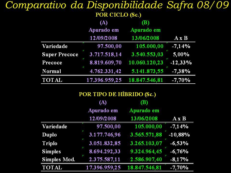 Comparativo da Disponibilidade Safra 08/09