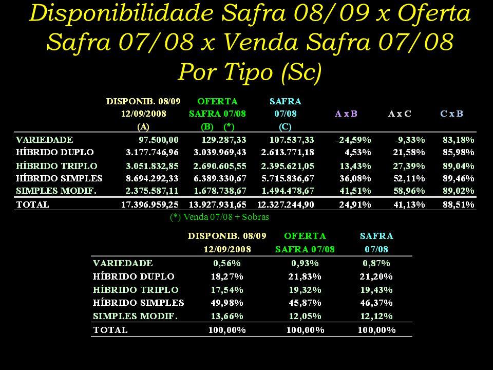 Disponibilidade Safra 08/09 x Oferta Safra 07/08 x Venda Safra 07/08 Por Tipo (Sc) (*) Venda 07/08 + Sobras