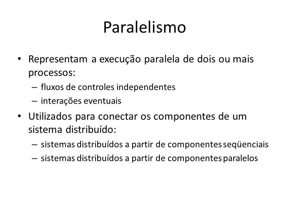 Paralelismo Representam a execução paralela de dois ou mais processos: – fluxos de controles independentes – interações eventuais Utilizados para cone